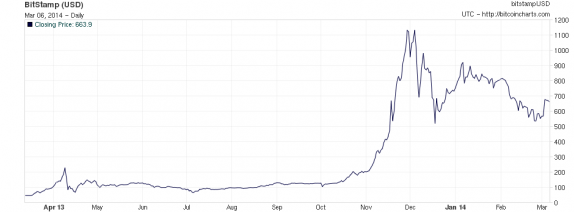 bitcoin price movement mar 2013 - mar 2014