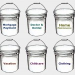 The Bucket Budgeting System